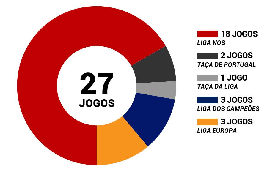 Gráficos Benfica