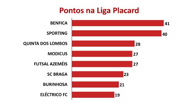 Gráficos Taça da Liga