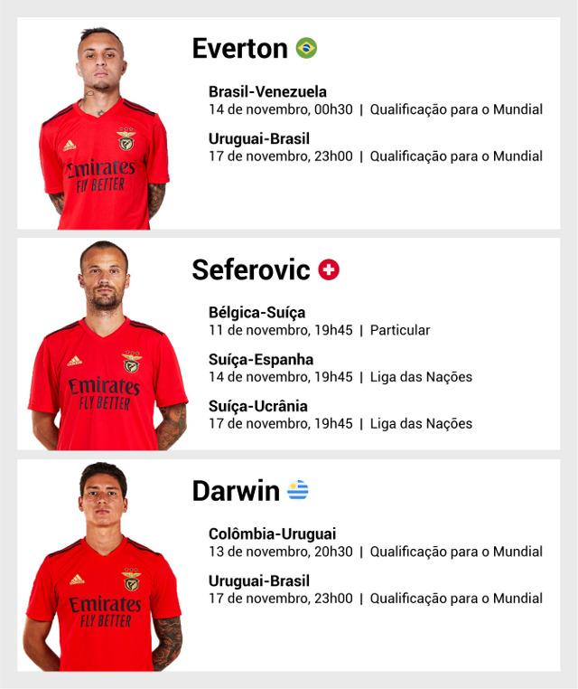 Internacionais Benfica
